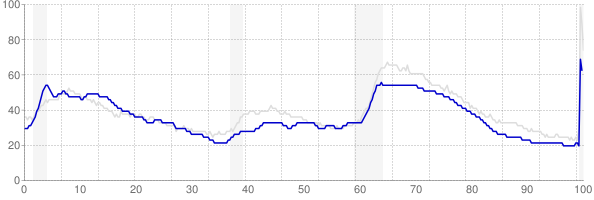Maine monthly unemployment rate chart from 1990 to May 2020